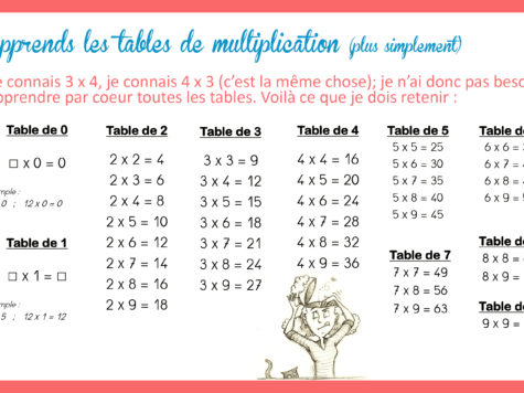 comment apprendre sa table de 6 photo 3
