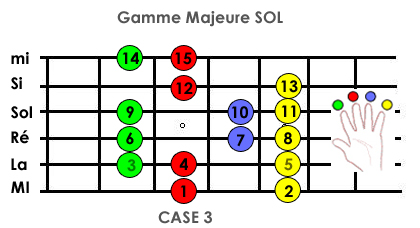 comment apprendre gammes guitare photo 3